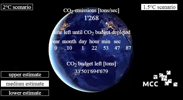 Carbon Clock is ticking